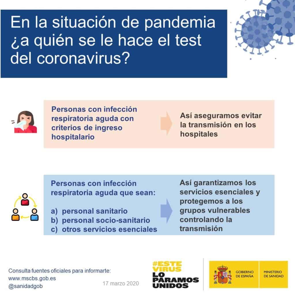 ¿A quién se le hace el test del coronavirus? Fuente: Ministerio de Sanidad, Consumo y Bienestar Social